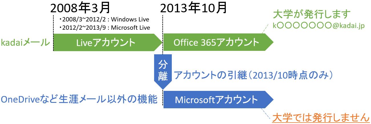 office365_msid